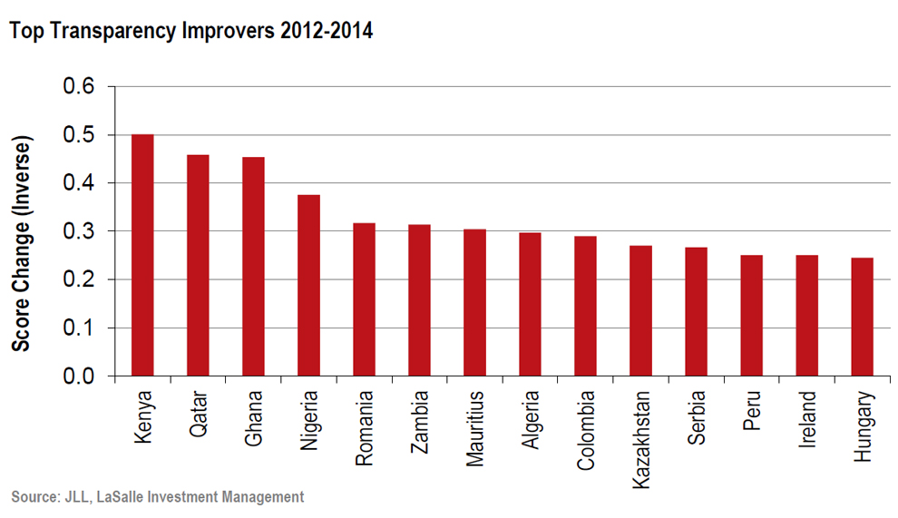 JLL-Africa---Top-Transparency-Improvers-2012-to-2014